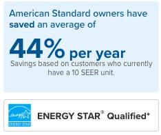 44% savings as air conditioner