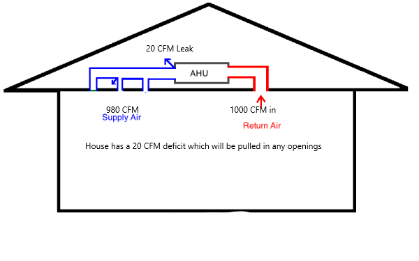 hvac-air-handler-duct-system-pressure-flow-closed-vents-1-resized-600